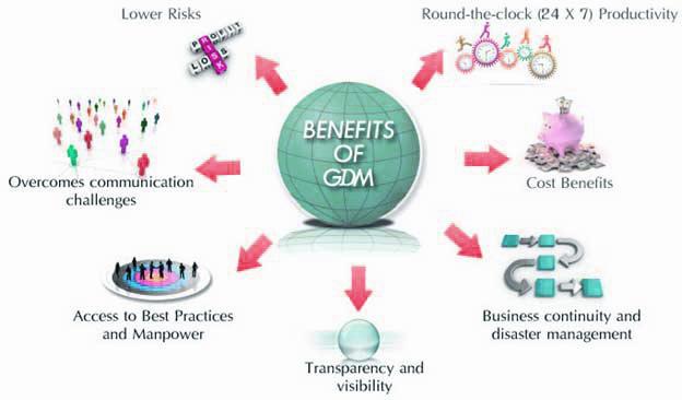 Benefit of GDM