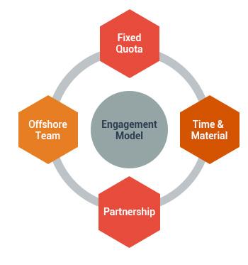 Engagement Model Description
