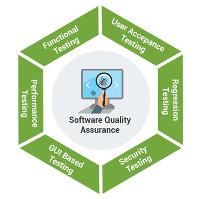 Software Quality Assurance Process