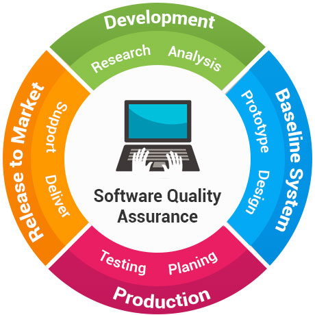 Software Quality Assurance Consultancy
